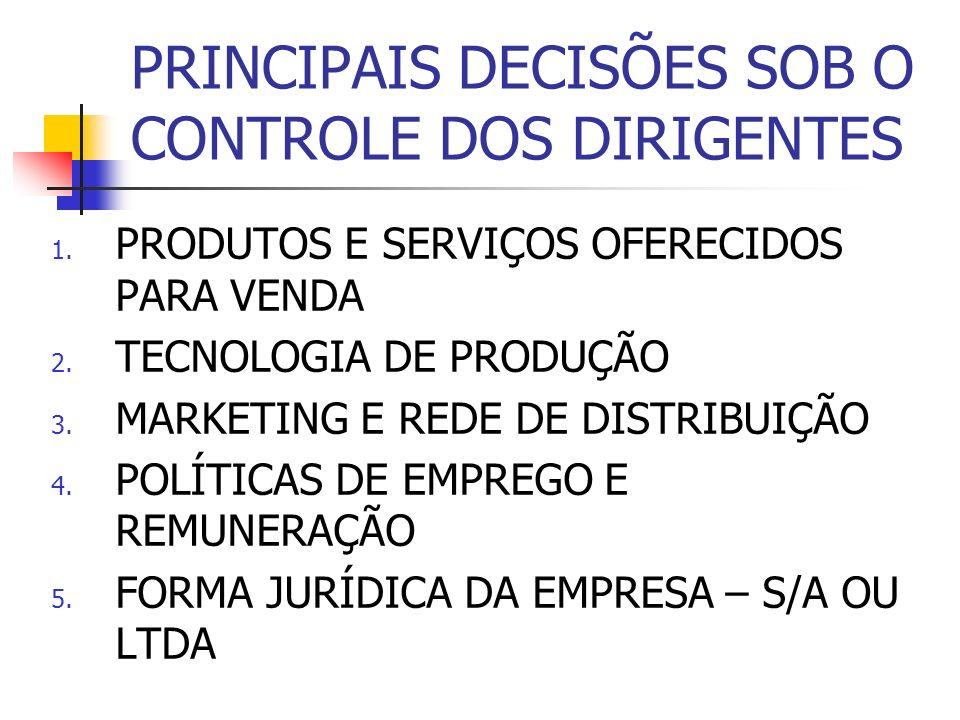 PRINCIPAIS DECISÕES SOB O CONTROLE DOS DIRIGENTES 1. PRODUTOS E SERVIÇOS OFERECIDOS PARA VENDA 2. TECNOLOGIA DE PRODUÇÃO 3. MARKETING E REDE DE DISTRI