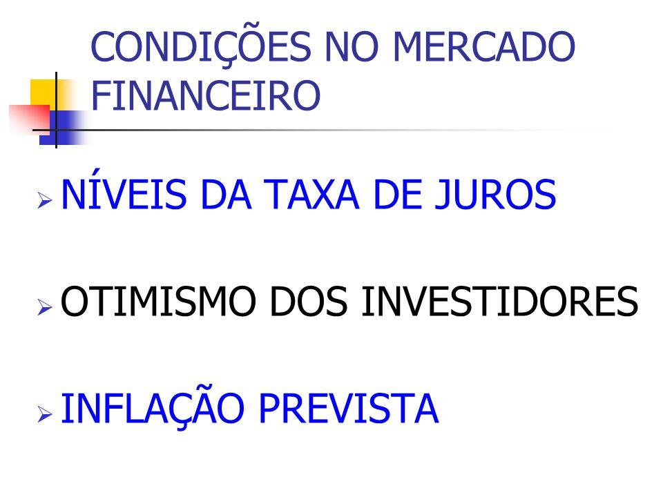 CONDIÇÕES NO MERCADO FINANCEIRO NÍVEIS DA TAXA DE JUROS OTIMISMO DOS INVESTIDORES INFLAÇÃO PREVISTA