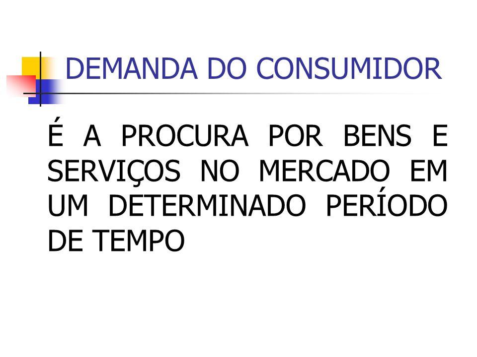 DEMANDA DO CONSUMIDOR É A PROCURA POR BENS E SERVIÇOS NO MERCADO EM UM DETERMINADO PERÍODO DE TEMPO