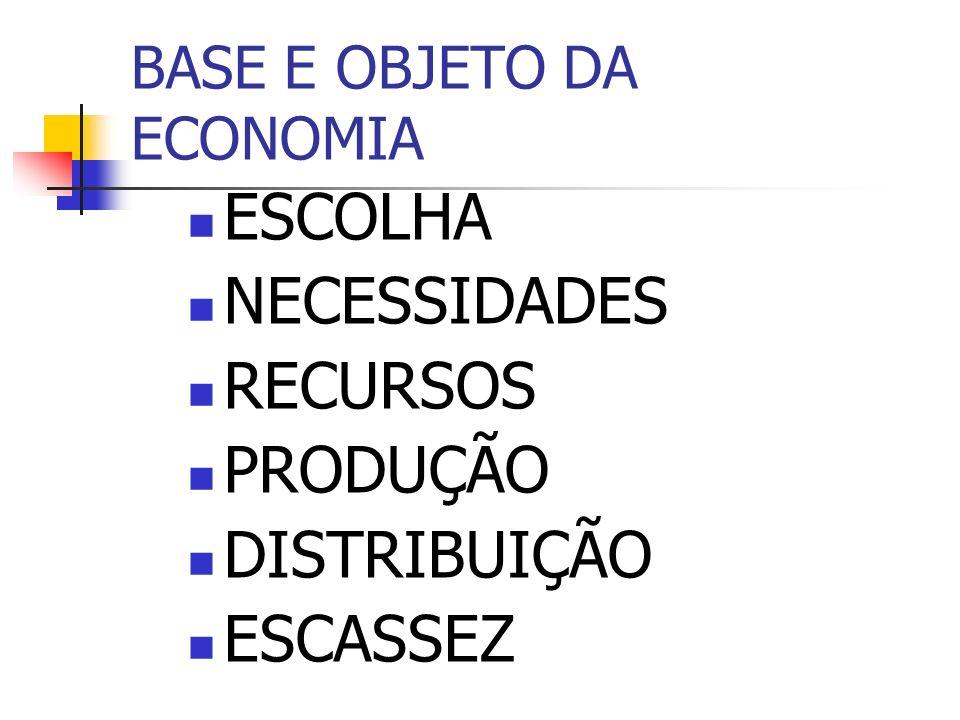 BASE E OBJETO DA ECONOMIA ESCOLHA NECESSIDADES RECURSOS PRODUÇÃO DISTRIBUIÇÃO ESCASSEZ