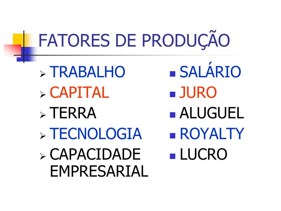 FATORES DE PRODUÇÃO TRABALHO CAPITAL TERRA TECNOLOGIA CAPACIDADE EMPRESARIAL SALÁRIO JURO ALUGUEL ROYALTY LUCRO
