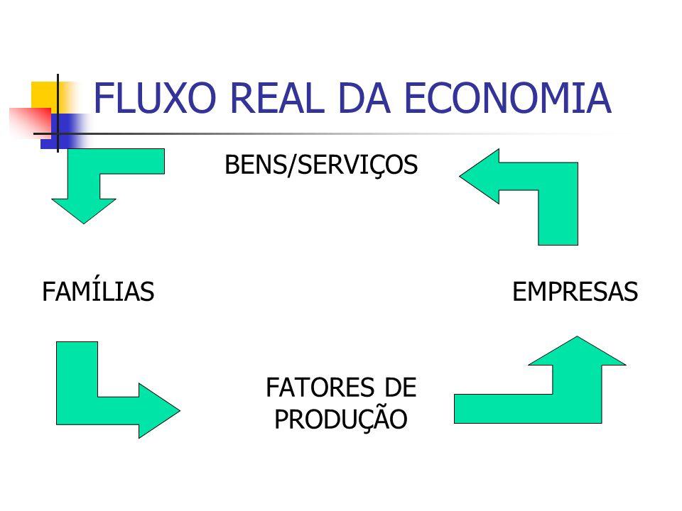 FLUXO REAL DA ECONOMIA BENS/SERVIÇOS FAMÍLIAS EMPRESAS FATORES DE PRODUÇÃO