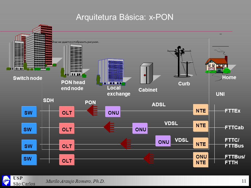 USP São Carlos Murilo Araujo Romero, Ph.D. 11 Arquitetura Básica: x-PON Home Switch node PON head end node Local exchange Cabinet Curb FTTBus/ FTTH SW