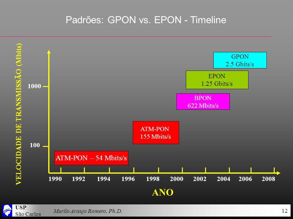 USP São Carlos Murilo Araujo Romero, Ph.D. 12 Padrões: GPON vs. EPON - Timeline ANO 1990 199219941996199820002002200420062008 VELOCIDADE DE TRANSMISSÃ