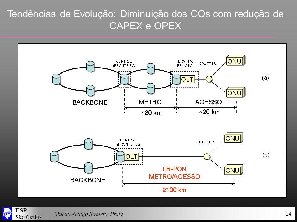 USP São Carlos Murilo Araujo Romero, Ph.D. 14 Tendências de Evolução: Diminuição dos COs com redução de CAPEX e OPEX