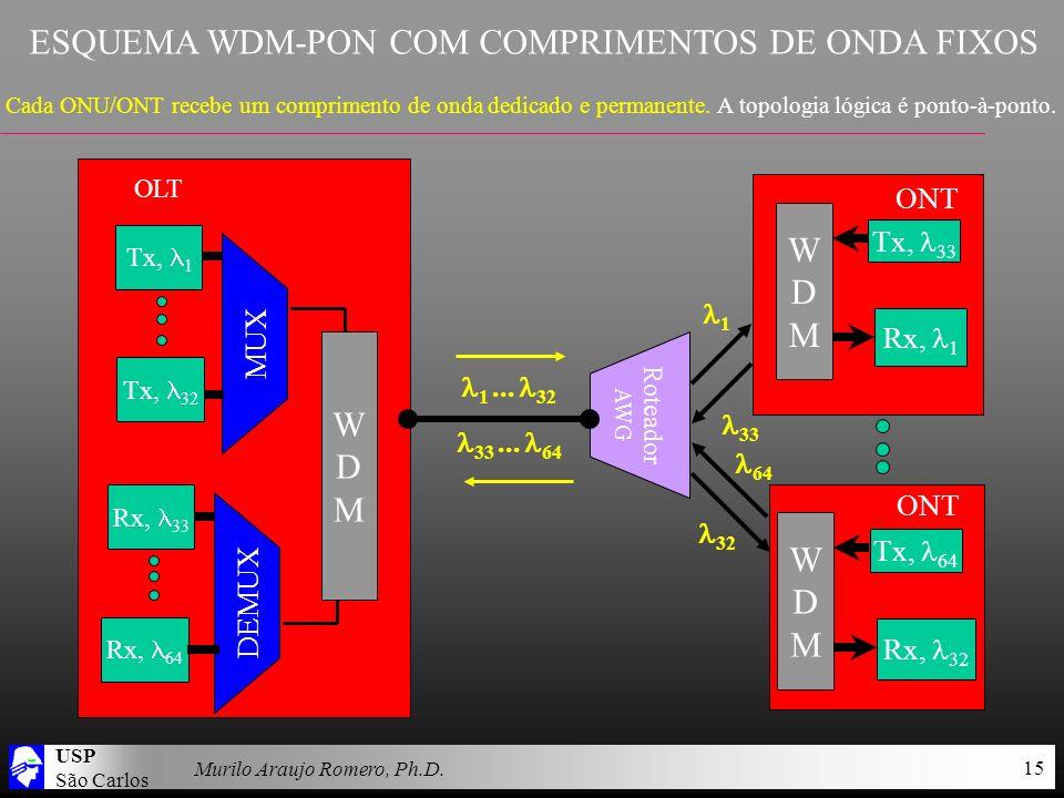 USP São Carlos Murilo Araujo Romero, Ph.D. 15 ESQUEMA WDM-PON COM COMPRIMENTOS DE ONDA FIXOS Cada ONU/ONT recebe um comprimento de onda dedicado e per