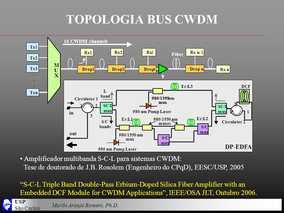USP São Carlos Murilo Araujo Romero, Ph.D. TOPOLOGIA BUS CWDM 980/1595 mux Er:L3 Circulator 2 DCF 3 Circulator 1 1 2 3 980/1550 nm mux Er:L1 980 nm Pu