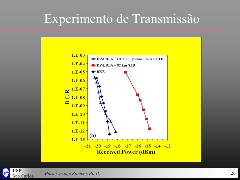 USP São Carlos Murilo Araujo Romero, Ph.D. 20 Experimento de Transmissão