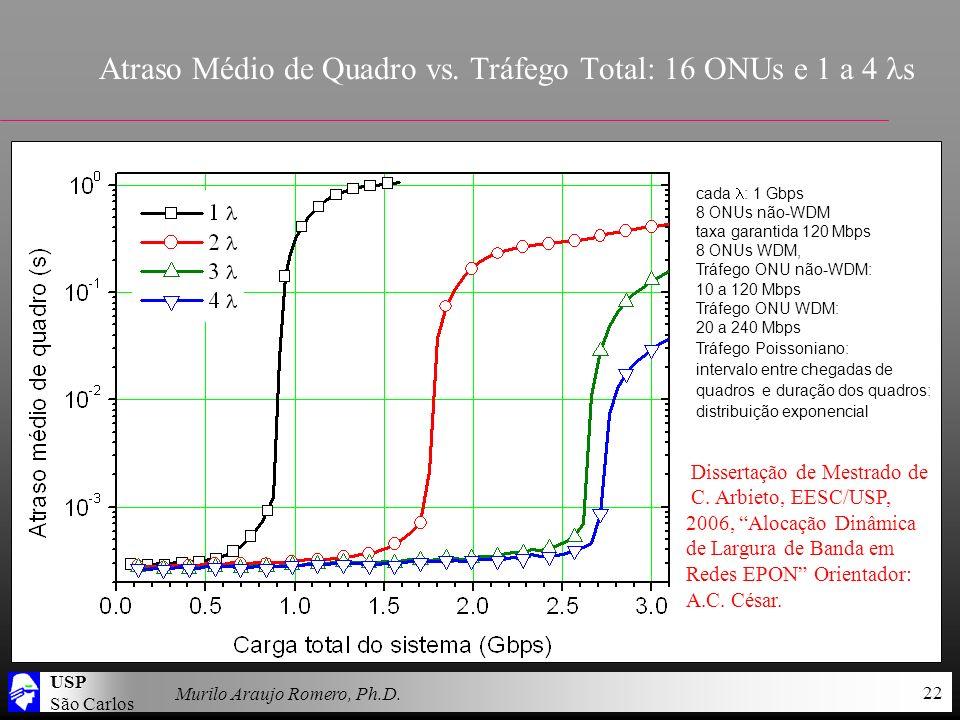 USP São Carlos Murilo Araujo Romero, Ph.D. 22 Atraso Médio de Quadro vs. Tráfego Total: 16 ONUs e 1 a 4 s cada : 1 Gbps 8 ONUs não-WDM taxa garantida