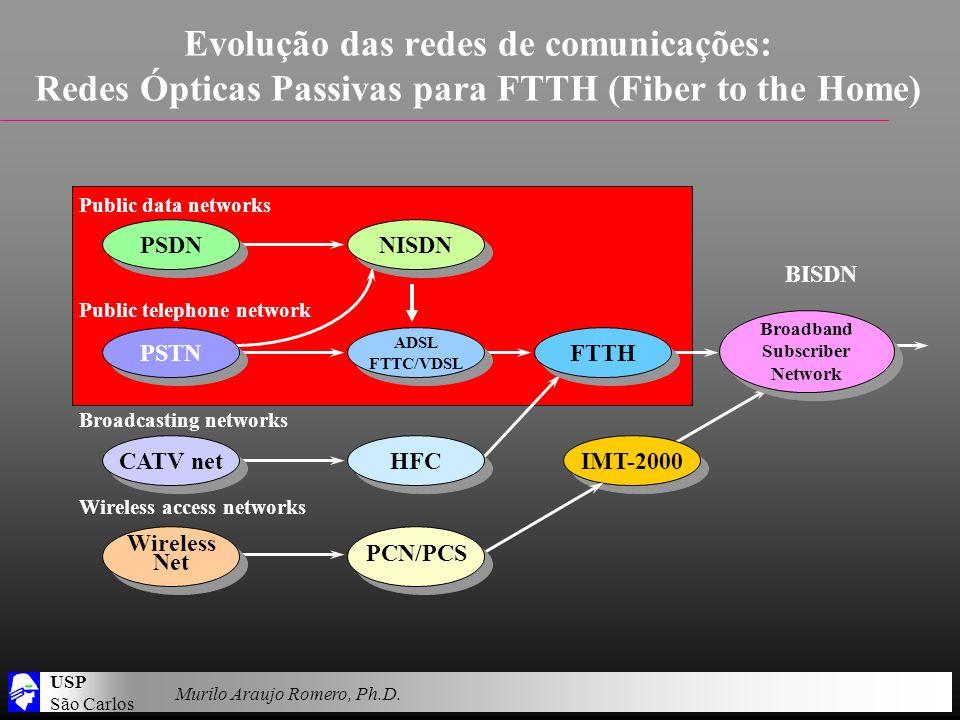 USP São Carlos Murilo Araujo Romero, Ph.D. Evolução das redes de comunicações: Redes Ópticas Passivas para FTTH (Fiber to the Home) Public data networ