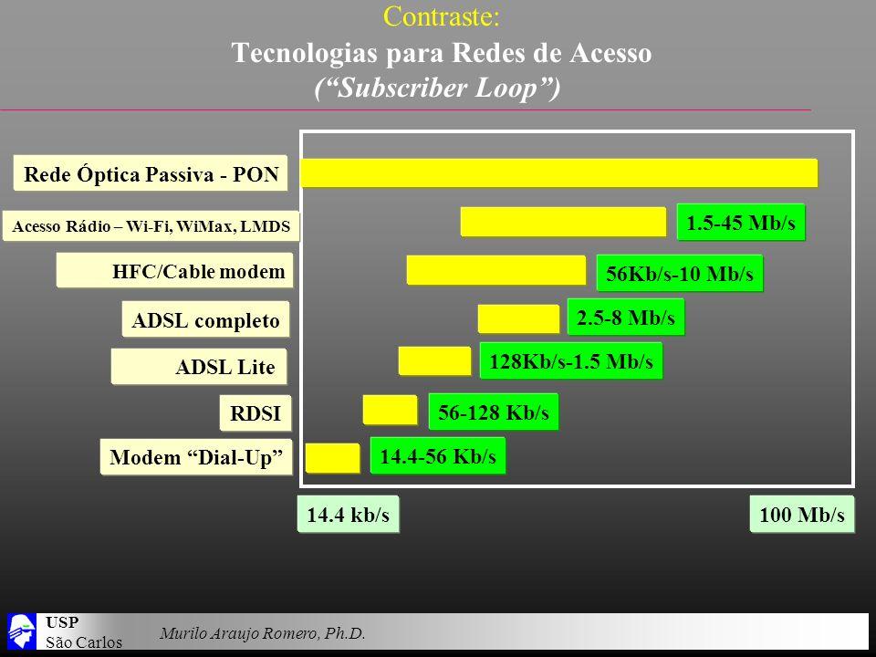 USP São Carlos Murilo Araujo Romero, Ph.D. Contraste: Tecnologias para Redes de Acesso (Subscriber Loop) 14.4-56 Kb/s Acesso Rádio – Wi-Fi, WiMax, LMD