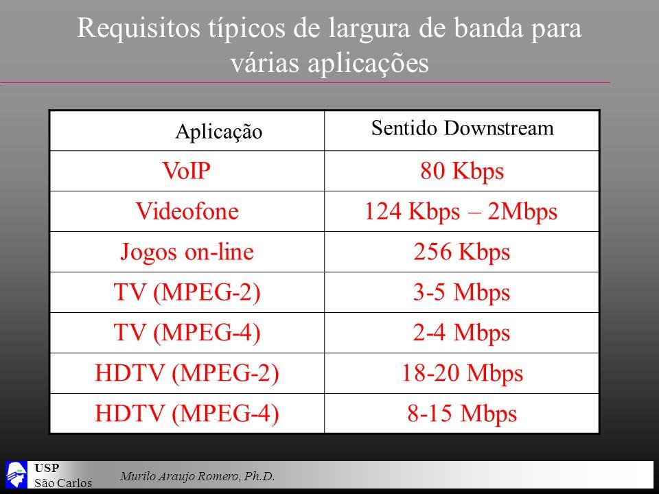 USP São Carlos Murilo Araujo Romero, Ph.D. Requisitos típicos de largura de banda para várias aplicações Aplicação Sentido Downstream VoIP80 Kbps Vide