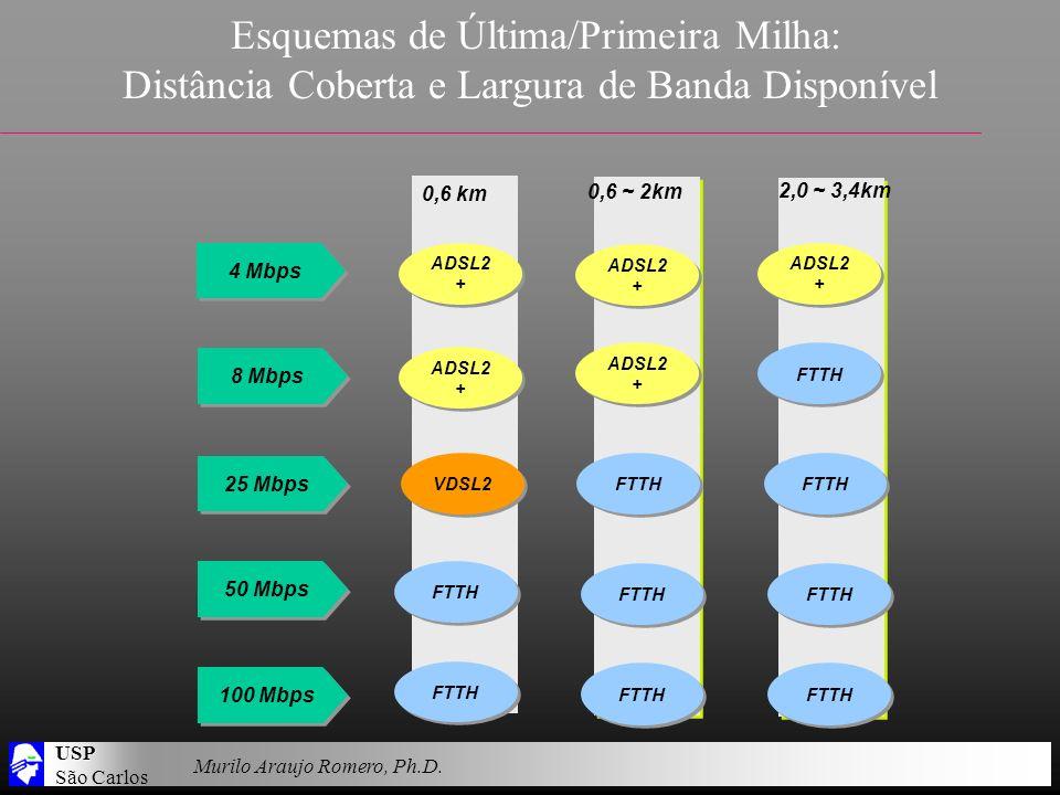 USP São Carlos Murilo Araujo Romero, Ph.D. Esquemas de Última/Primeira Milha: Distância Coberta e Largura de Banda Disponível 8 Mbps 25 Mbps 50 Mbps 1