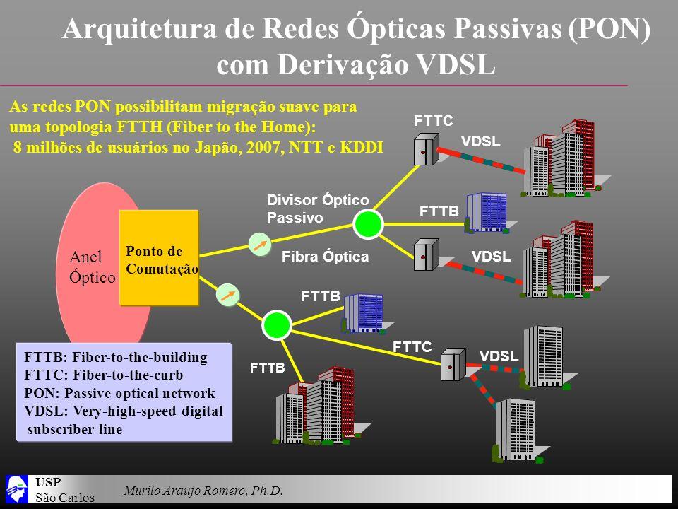 USP São Carlos Murilo Araujo Romero, Ph.D. Arquitetura de Redes Ópticas Passivas (PON) com Derivação VDSL Anel Óptico Ponto de Comutação FTTB: Fiber-t