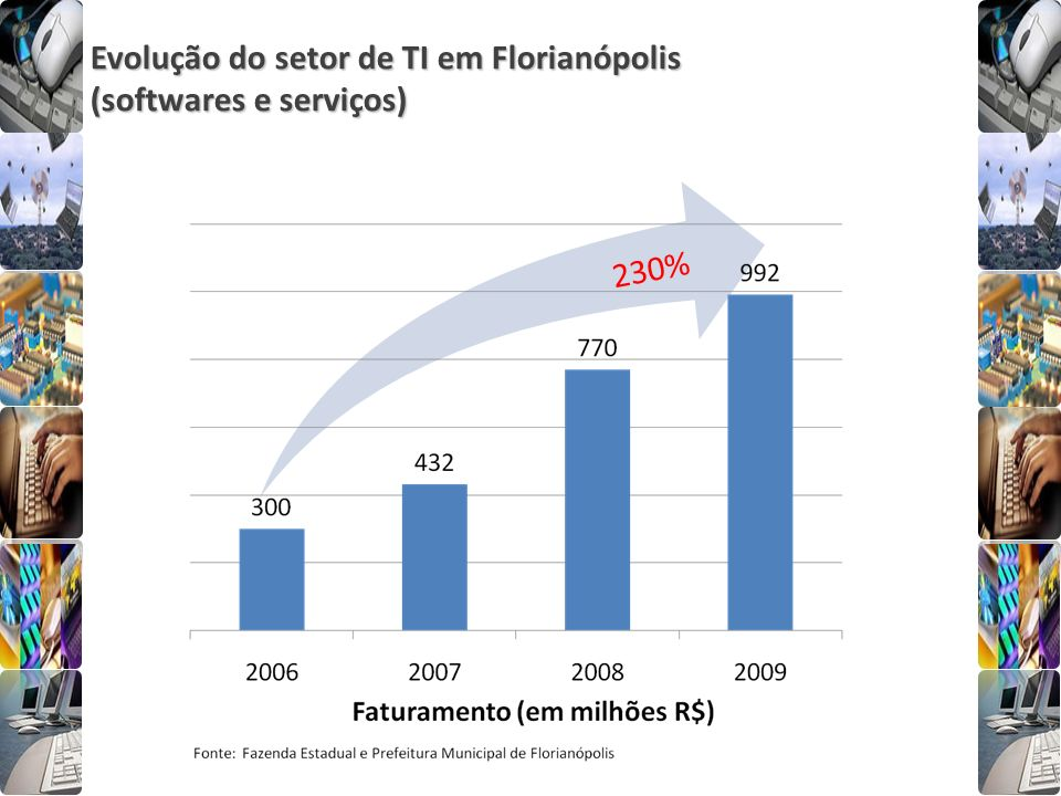 Evolução do setor de TI em Florianópolis (softwares e serviços) 230%
