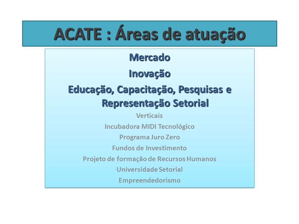 ACATE : Áreas de atuação MercadoInovação Educação, Capacitação, Pesquisas e Representação Setorial Verticais Incubadora MIDI Tecnológico Programa Juro