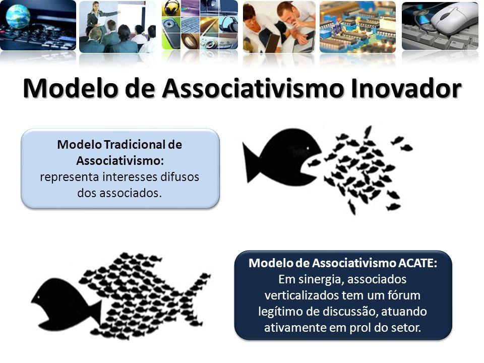 Modelo de Associativismo ACATE: Em sinergia, associados verticalizados tem um fórum legítimo de discussão, atuando ativamente em prol do setor. Modelo