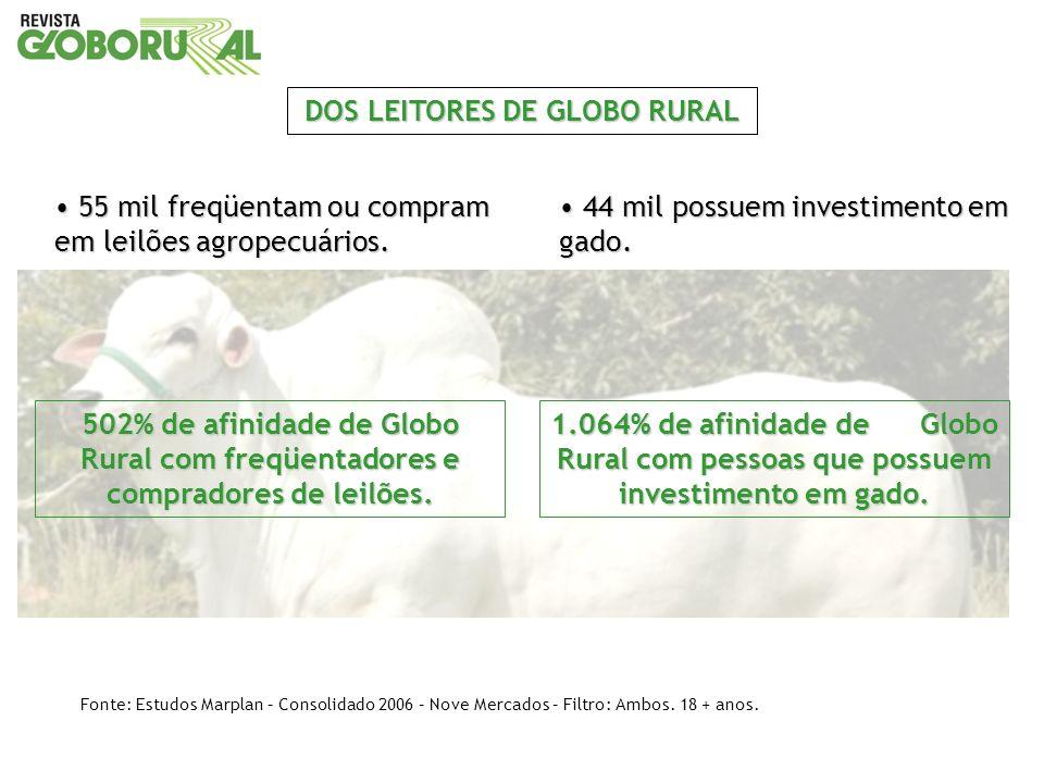 55 mil freqüentam ou compram em leilões agropecuários. 55 mil freqüentam ou compram em leilões agropecuários. DOS LEITORES DE GLOBO RURAL 502% de afin