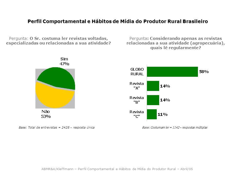 Perfil Comportamental e Hábitos de Mídia do Produtor Rural Brasileiro Base: Total de entrevistas = 2428 – resposta única Pergunta: O Sr. costuma ler r