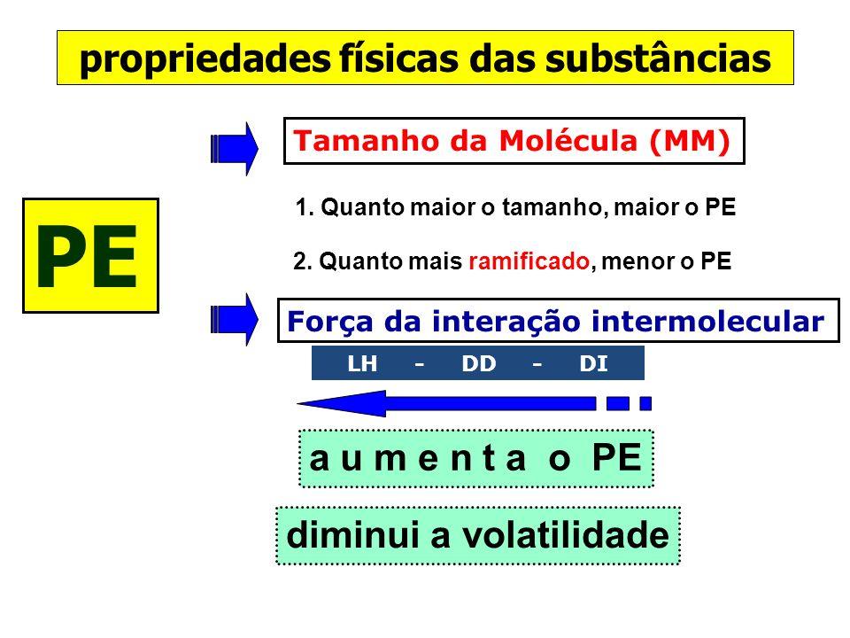 propriedades físicas das substâncias PE Tamanho da Molécula (MM) Força da interação intermolecular 1. Quanto maior o tamanho, maior o PE 2. Quanto mai