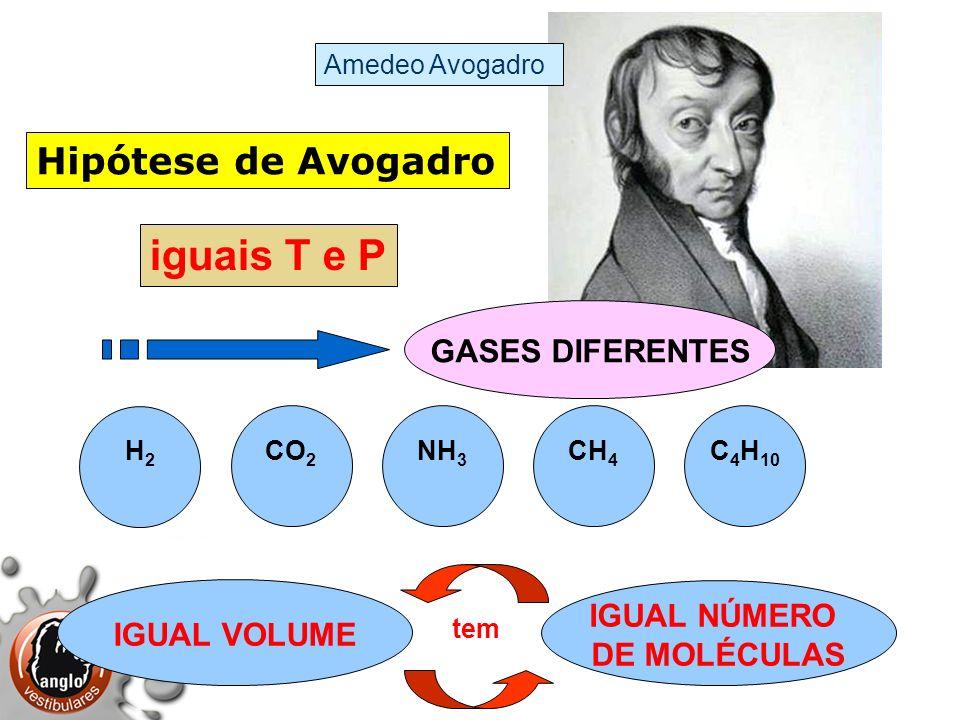 Hipótese de Avogadro H2H2 NH 3 IGUAL VOLUME GASES DIFERENTES iguais T e P CO 2 CH 4 C 4 H 10 IGUAL NÚMERO DE MOLÉCULAS Amedeo Avogadro tem