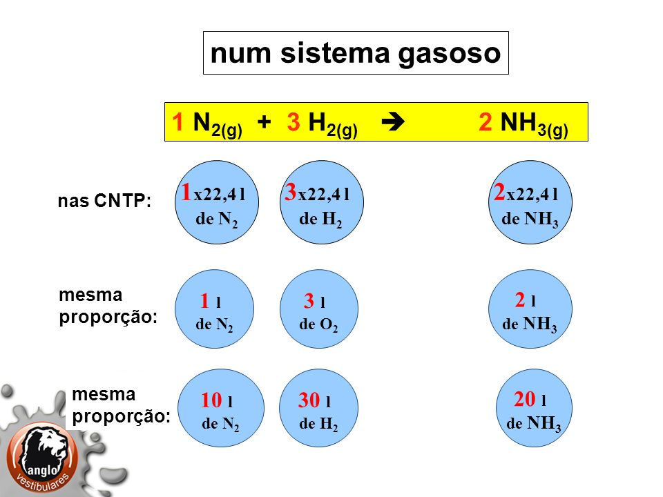 1 N 2(g) + 3 H 2(g) 2 NH 3(g) num sistema gasoso 1 x22,4 l de N 2 3 x22,4 l de H 2 2 x22,4 l de NH 3 1 l de N 2 3 l de O 2 2 l de NH 3 nas CNTP: mesma