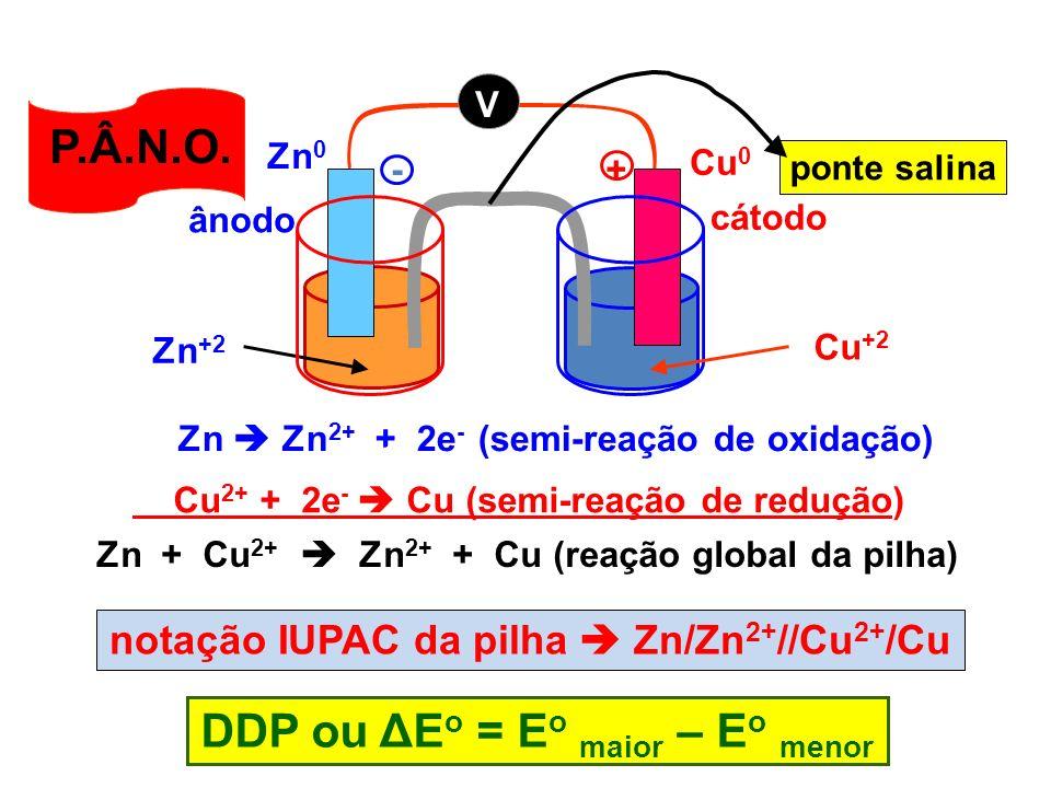 Zn Zn 2+ + 2e - (semi-reação de oxidação) Cu 2+ + 2e - Cu (semi-reação de redução) Zn + Cu 2+ Zn 2+ + Cu (reação global da pilha) DDP ou ΔE o = E o ma