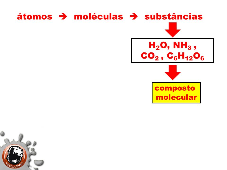 átomos moléculas substâncias H 2 O, NH 3, CO 2, C 6 H 12 O 6 átomos substâncias C(grafite) C(diamante) SiO 2 (sílica) sólido covalente composto molecular