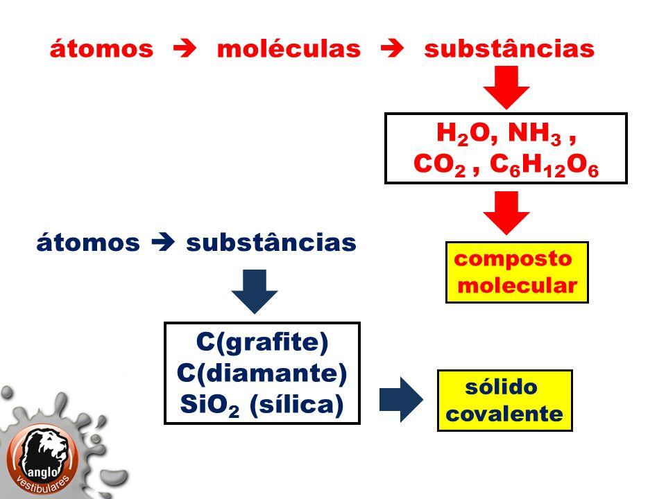 átomos moléculas substâncias H 2 O, NH 3, CO 2, C 6 H 12 O 6 átomos substâncias C(grafite) C(diamante) SiO 2 (sílica) sólido covalente composto molecu