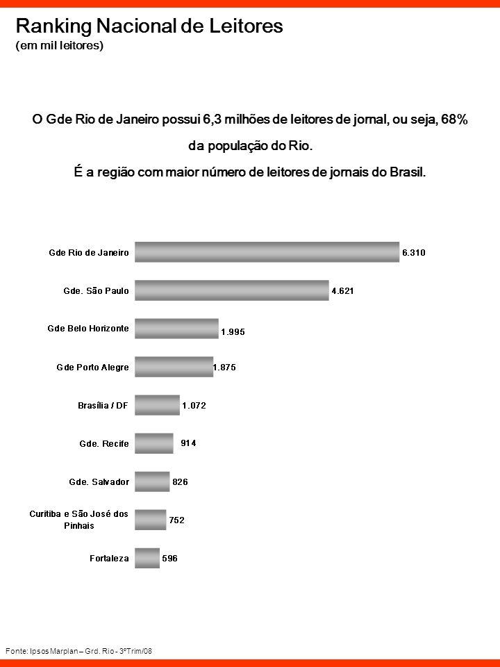 Ranking Nacional de Leitores (em mil leitores) Fonte: Ipsos Marplan – Grd. Rio - 3ºTrim/08 O Gde Rio de Janeiro possui 6,3 milhões de leitores de jorn
