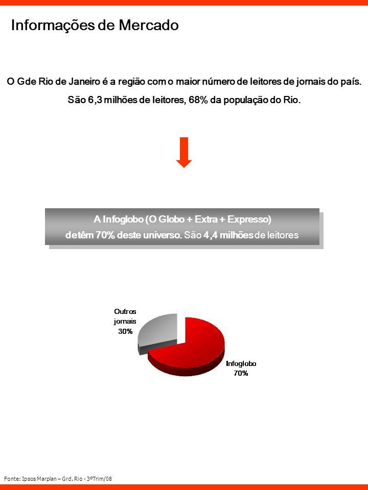 A Infoglobo (O Globo + Extra + Expresso) detêm 70% deste universo. São 4,4 milhões de leitores A Infoglobo (O Globo + Extra + Expresso) detêm 70% dest