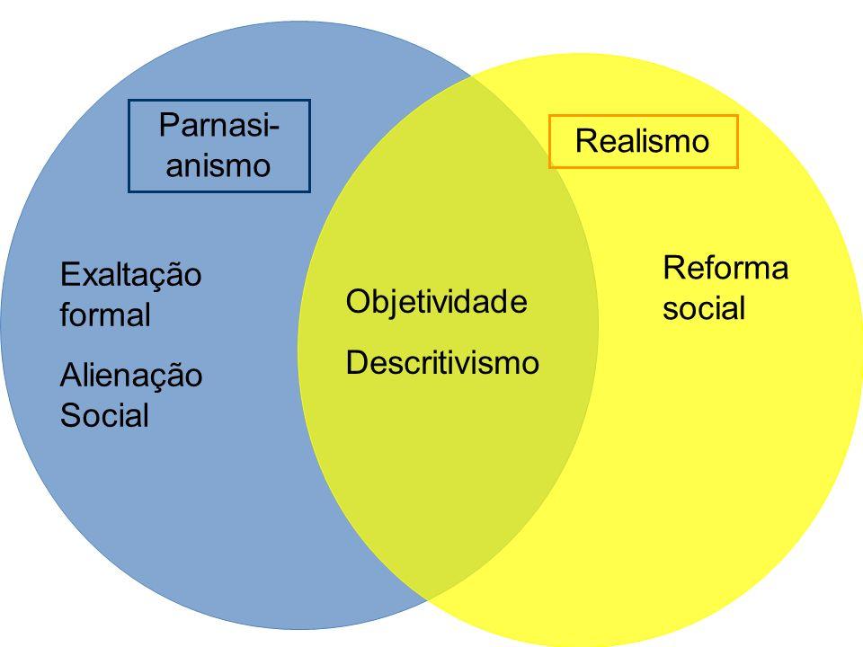 Reforma social Exaltação formal Alienação Social Objetividade Descritivismo Realismo Parnasi- anismo