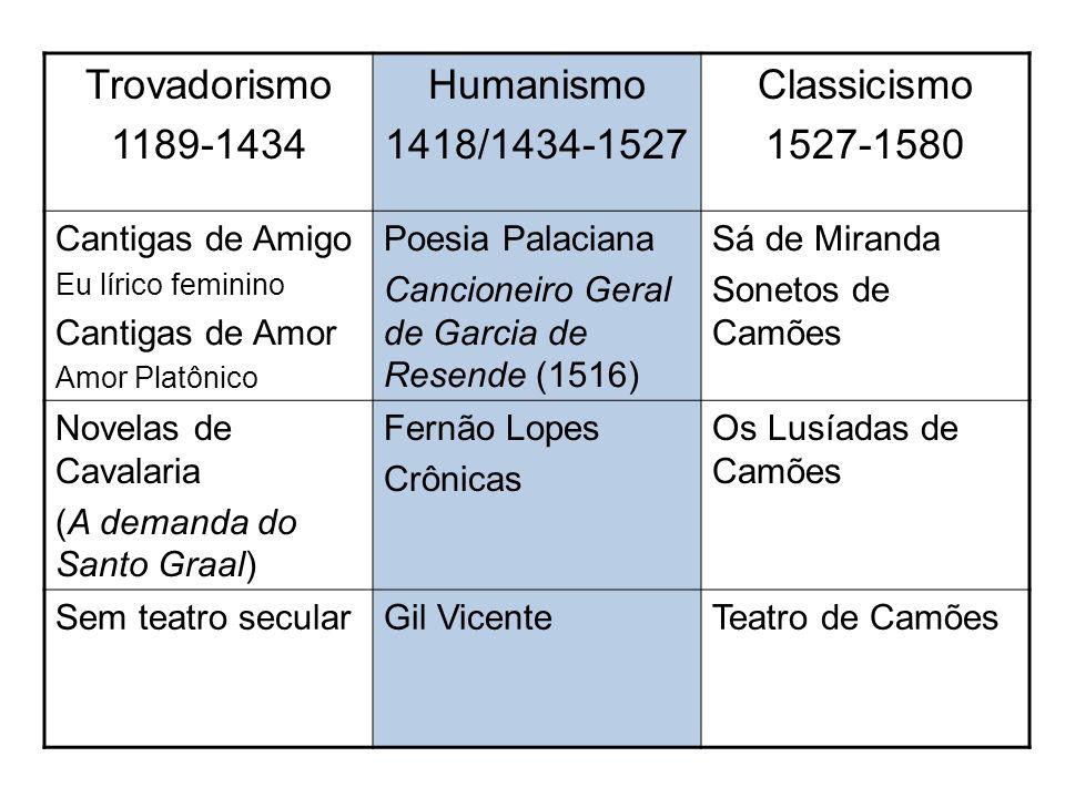 Trovadorismo 1189-1434 Humanismo 1418/1434-1527 Classicismo 1527-1580 Cantigas de Amigo Eu lírico feminino Cantigas de Amor Amor Platônico Poesia Pala