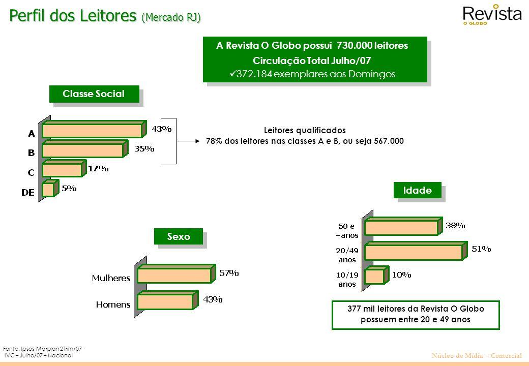 Núcleo de Mídia – Comercial IVC – Julho/07 – Nacional Sexo Classe Social Leitores qualificados 78% dos leitores nas classes A e B, ou seja 567.000 Fon
