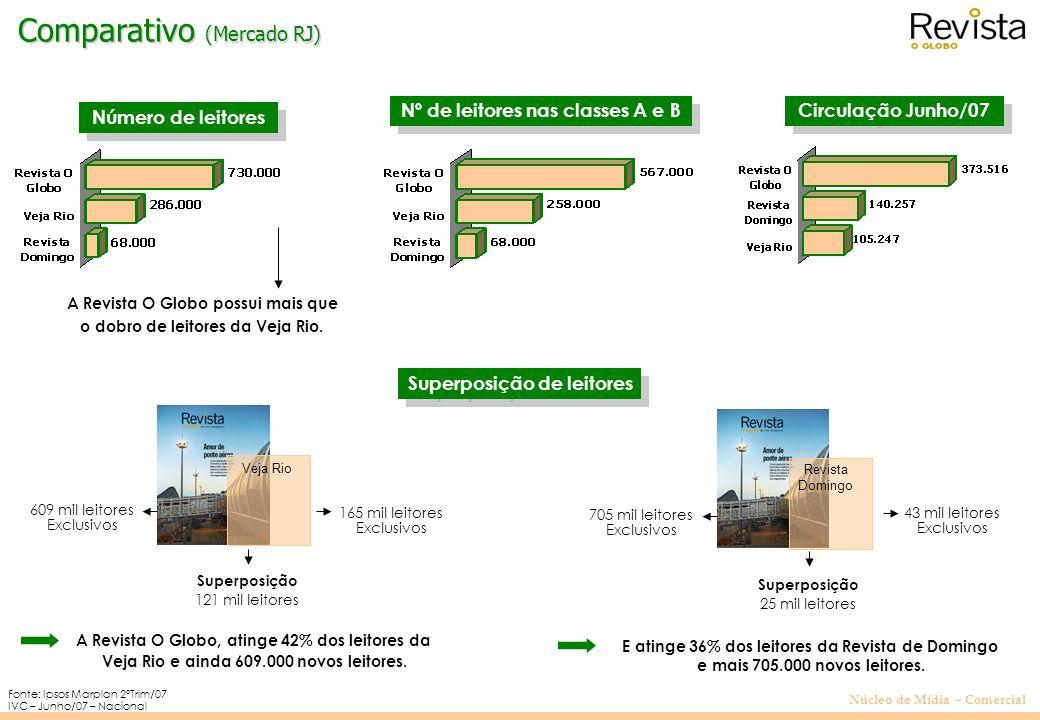 Núcleo de Mídia – Comercial Audiência: (em mil leitores) Fonte: Ipsos-Marplan 2ºTrim/07 Comparativo Revistas (Mercado RJ)