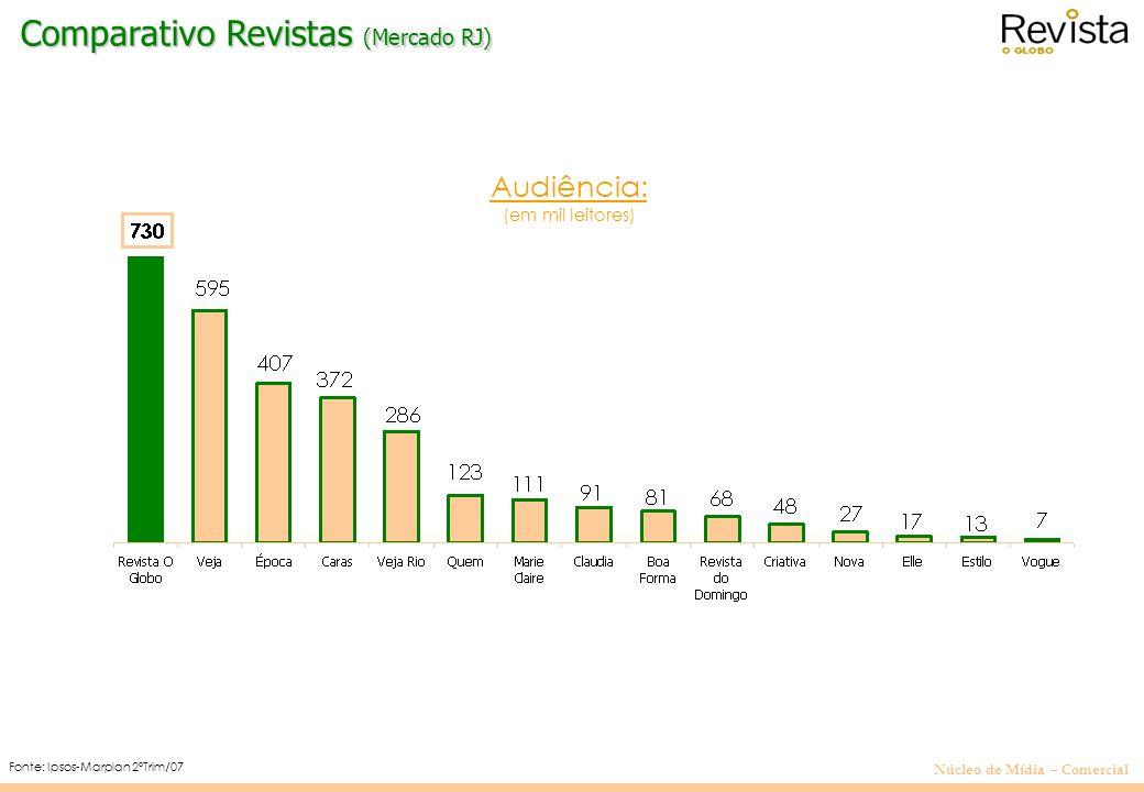 Núcleo de Mídia – Comercial Fonte: Ipsos-Marplan 2ºTrim/07 Audiência: (em mil leitores) Comparativo Revistas (Mercado RJ) Filtro: Mulheres