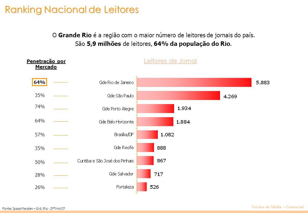 Núcleo de Mídia – Comercial Fonte: Ipsos Marplan – Grd.