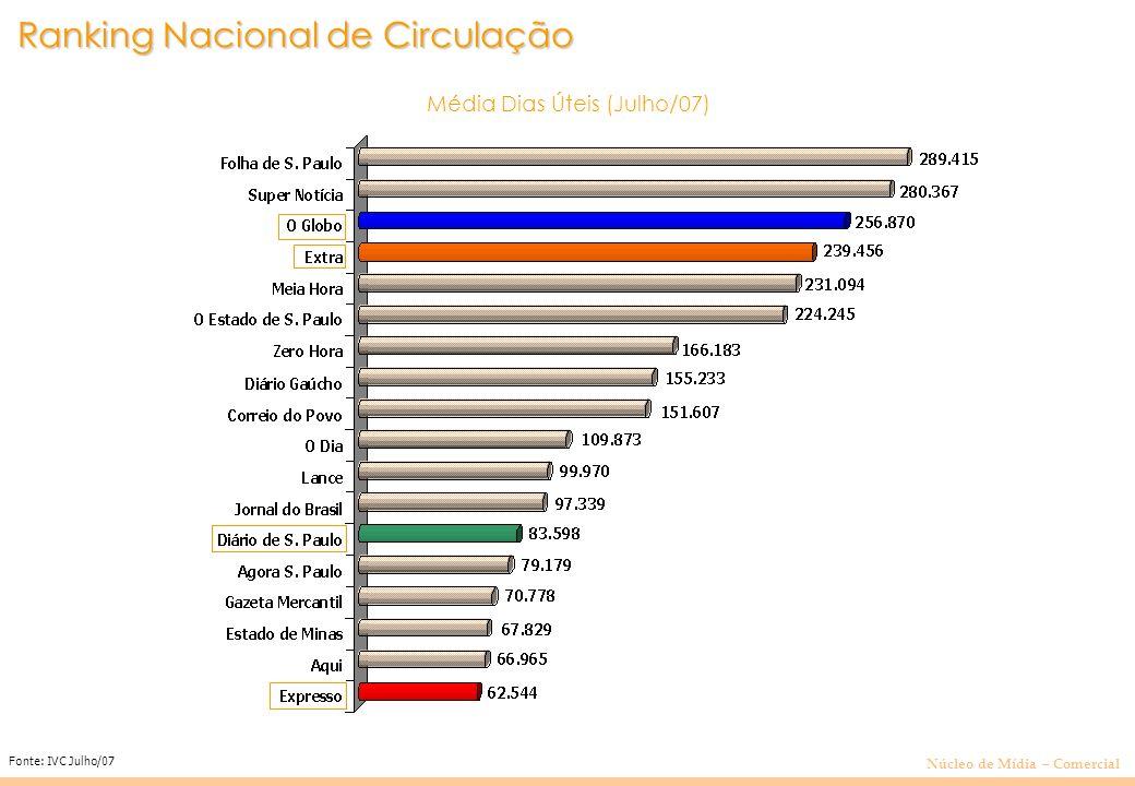 Núcleo de Mídia – Comercial Média Dias Úteis (Julho/07) Fonte: IVC Julho/07 Ranking Nacional de Circulação