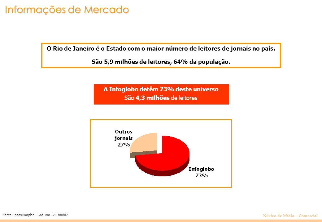 Núcleo de Mídia – Comercial O Rio de Janeiro é o Estado com o maior número de leitores de jornais no país.