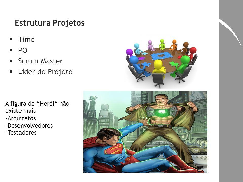 Estrutura Projetos Time PO Scrum Master Líder de Projeto A figura do Herói não existe mais -Arquitetos -Desenvolvedores -Testadores