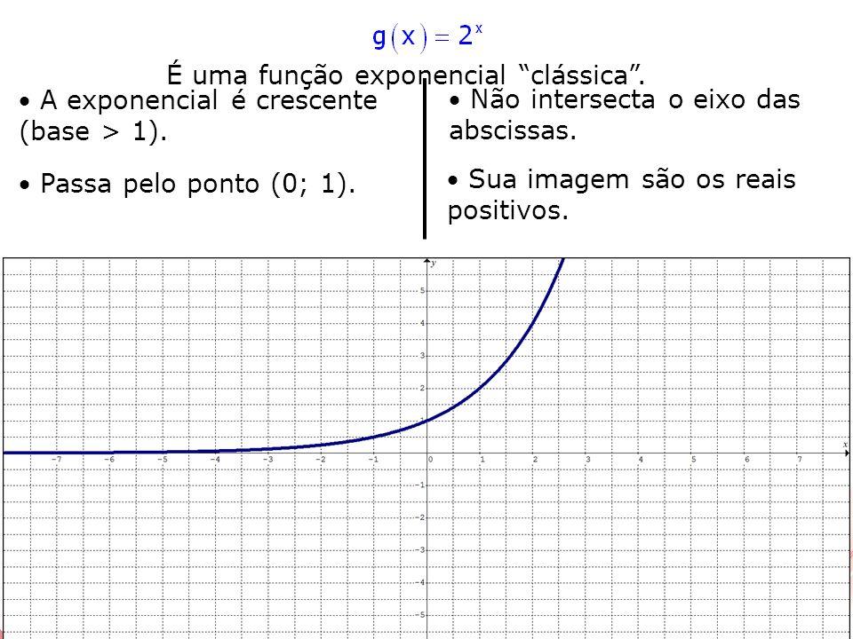 A exponencial é crescente (base > 1). Passa pelo ponto (0; 1). Não intersecta o eixo das abscissas. Sua imagem são os reais positivos. É uma função ex