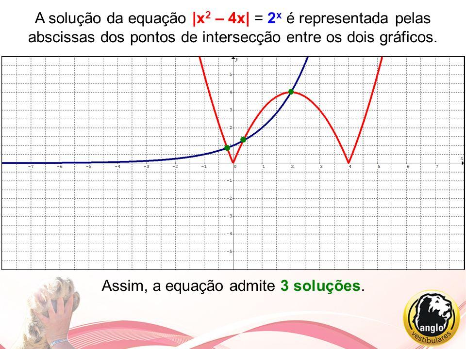 A solução da equação |x 2 – 4x| = 2 x é representada pelas abscissas dos pontos de intersecção entre os dois gráficos. Assim, a equação admite 3 soluç