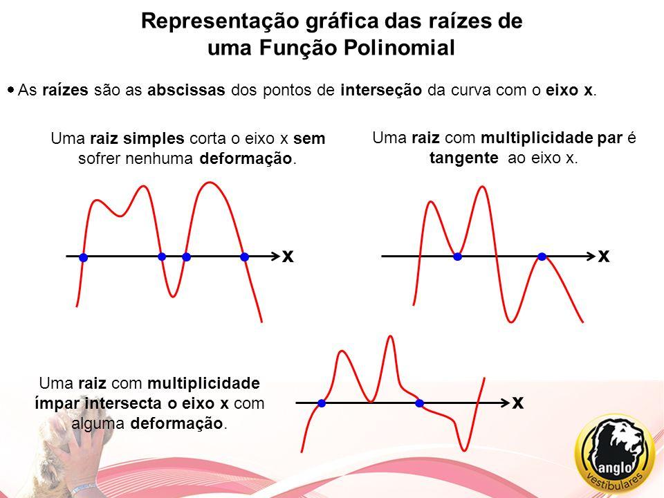 Representação gráfica das raízes de uma Função Polinomial As raízes são as abscissas dos pontos de interseção da curva com o eixo x. Uma raiz simples