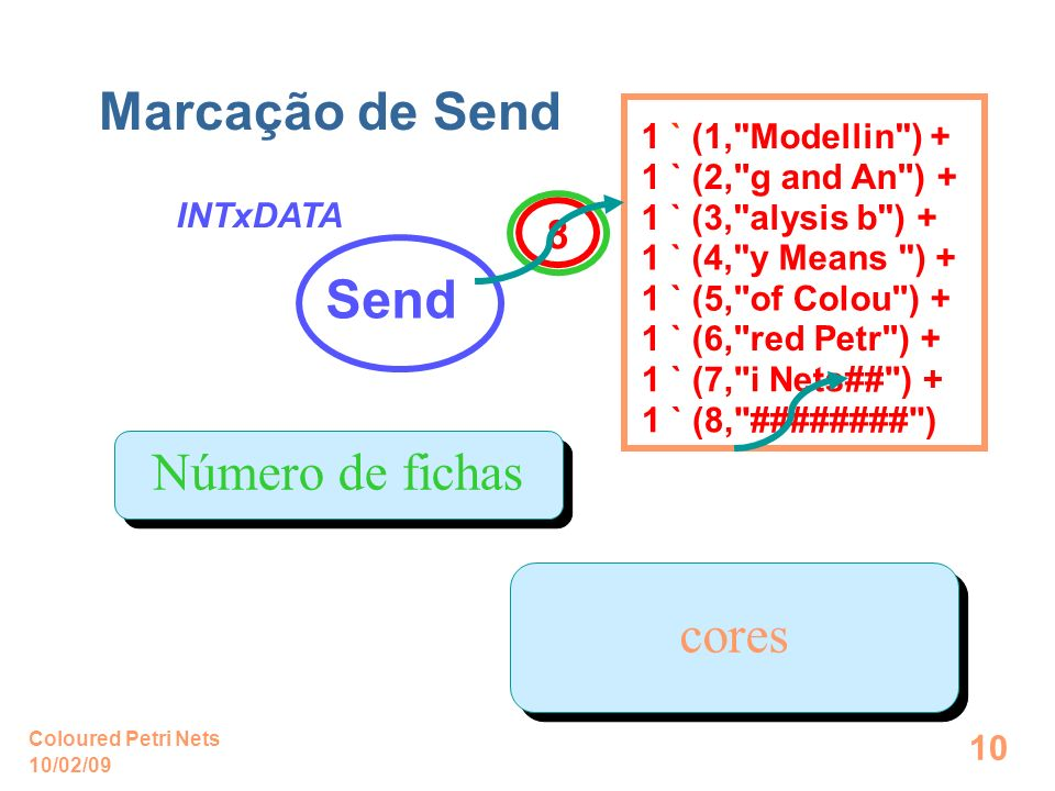 10/02/09 Coloured Petri Nets 11 Simple protocol Inscrições do Arco