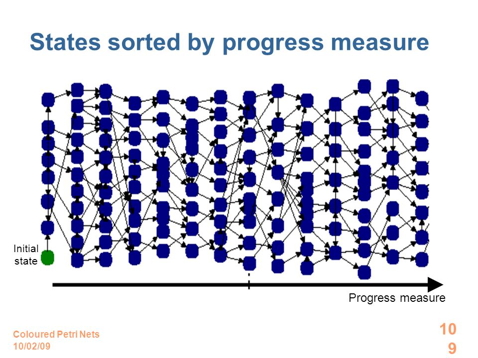 10/02/09 Coloured Petri Nets 109 States sorted by progress measure Progress measure Initial state