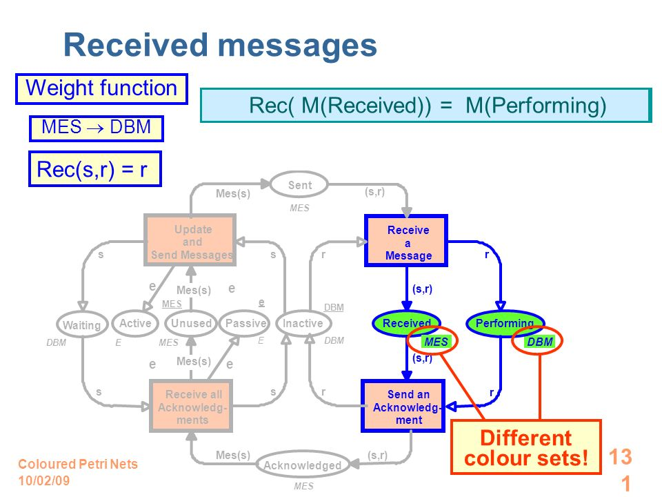 10/02/09 Coloured Petri Nets 131 M(Received) M(Performing) Received messages –r–(s,r)–Rec –Rec( ) + Rec(s,r) = r Weight function MES DBM Waiting DBM M