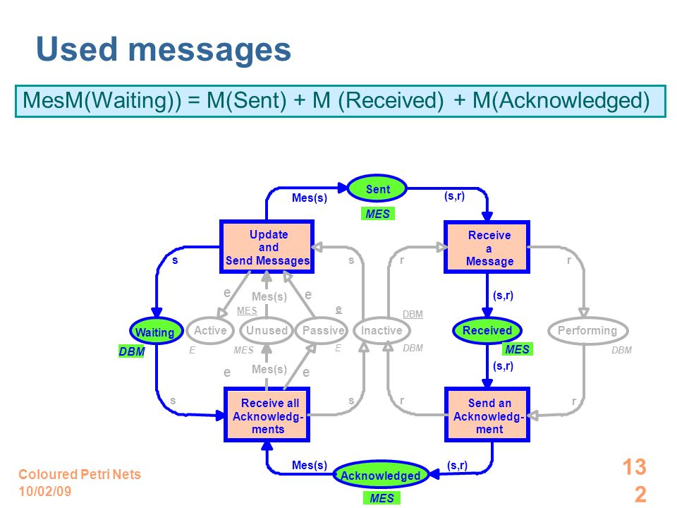 10/02/09 Coloured Petri Nets 132 +Mes(s)+s = Used messages MesM(Waiting)) = M(Sent) + M (Received) + M(Acknowledged) –Mes(s) –sMes–(s,r)+(s,r) MES Receive all Acknowledg- ments Update and Send Messages Send an Acknowledg- ment Receive a Message Performing DBM Inactive DBM Waiting DBM Unused MES Sent MES Received MES Acknowledged Active E Passive E Mes(s) (s,r) Mes(s) ss ss rr r r e ee e e –(s,r)+(s,r)