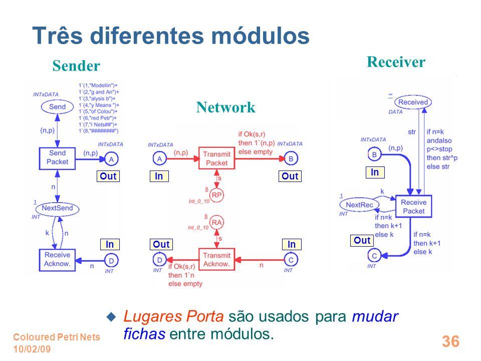 10/02/09 Coloured Petri Nets 36 Três diferentes módulos Sender Receiver Network In Out In Out Lugares Porta são usados para mudar fichas entre módulos