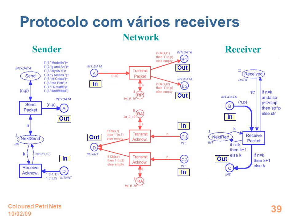 10/02/09 Coloured Petri Nets 39 Protocolo com vários receivers Sender Receiver Network In Out In Out In
