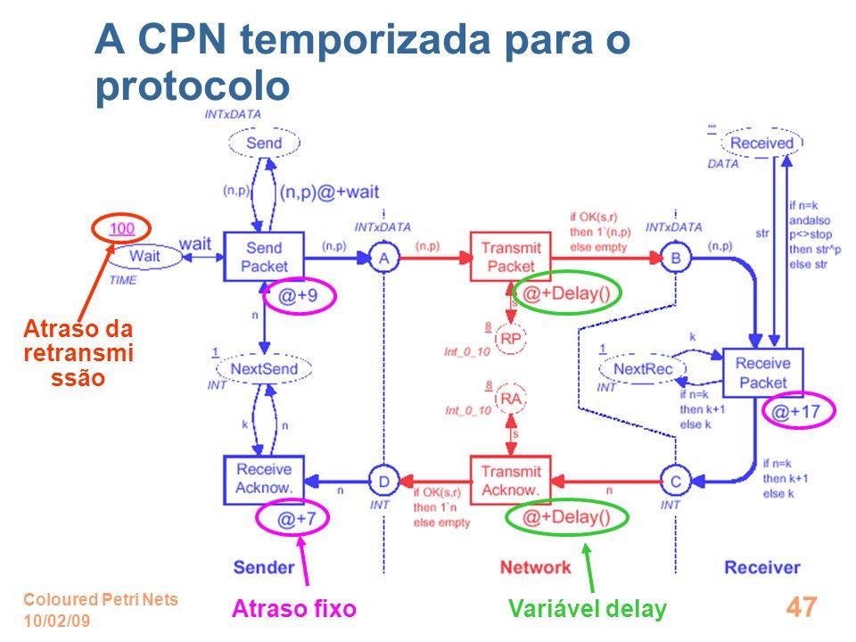 10/02/09 Coloured Petri Nets 47 A CPN temporizada para o protocolo Atraso fixo Variável delay Atraso da retransmi ssão